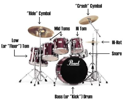 The Anatomy of a Drum Set
